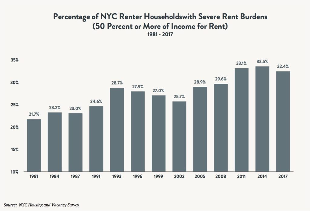 A bar graph comparing the percentage of NYC rental households with severe rent burdens (50 percent or more of income for rent) between 1981 and 2017.