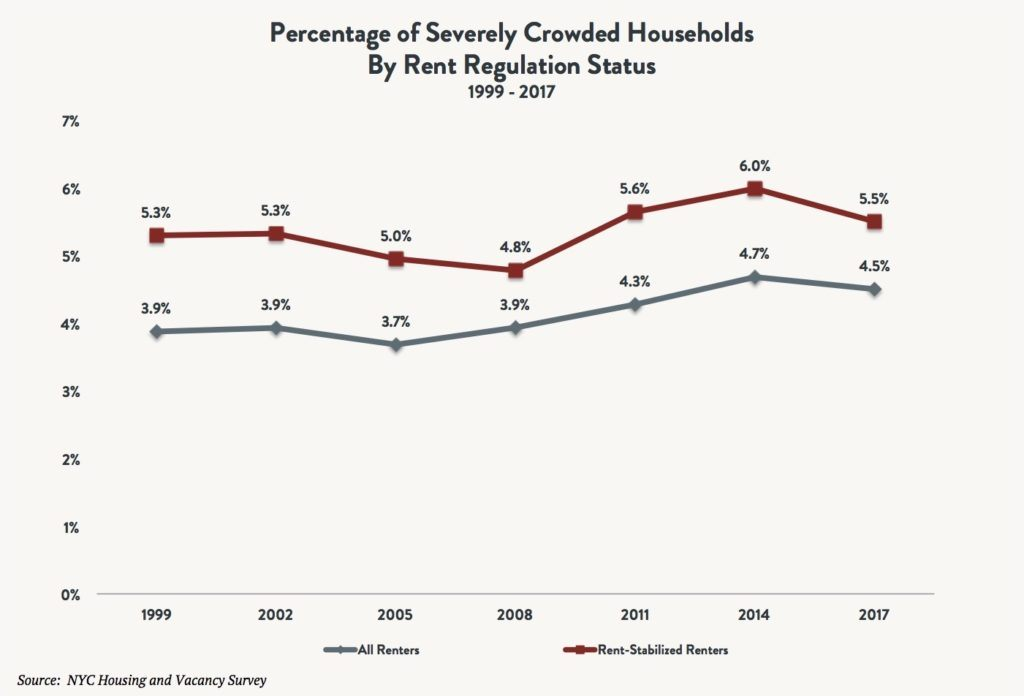 A line graph comparing the percentage of severely crowded households by rent regulation status – all rents vs. rent stabilized renters – between 1999 and 2017.
