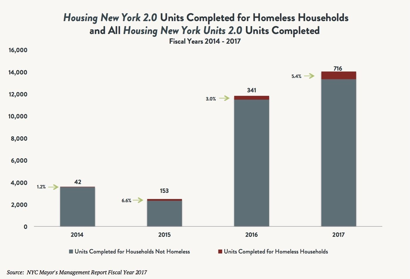 """A bar graph indicating the """"Housing New York 2.0"""" units completed for homeless households vs. all """"Housing New York 2.0"""" units completed between fiscal years 2014 and 2017."""