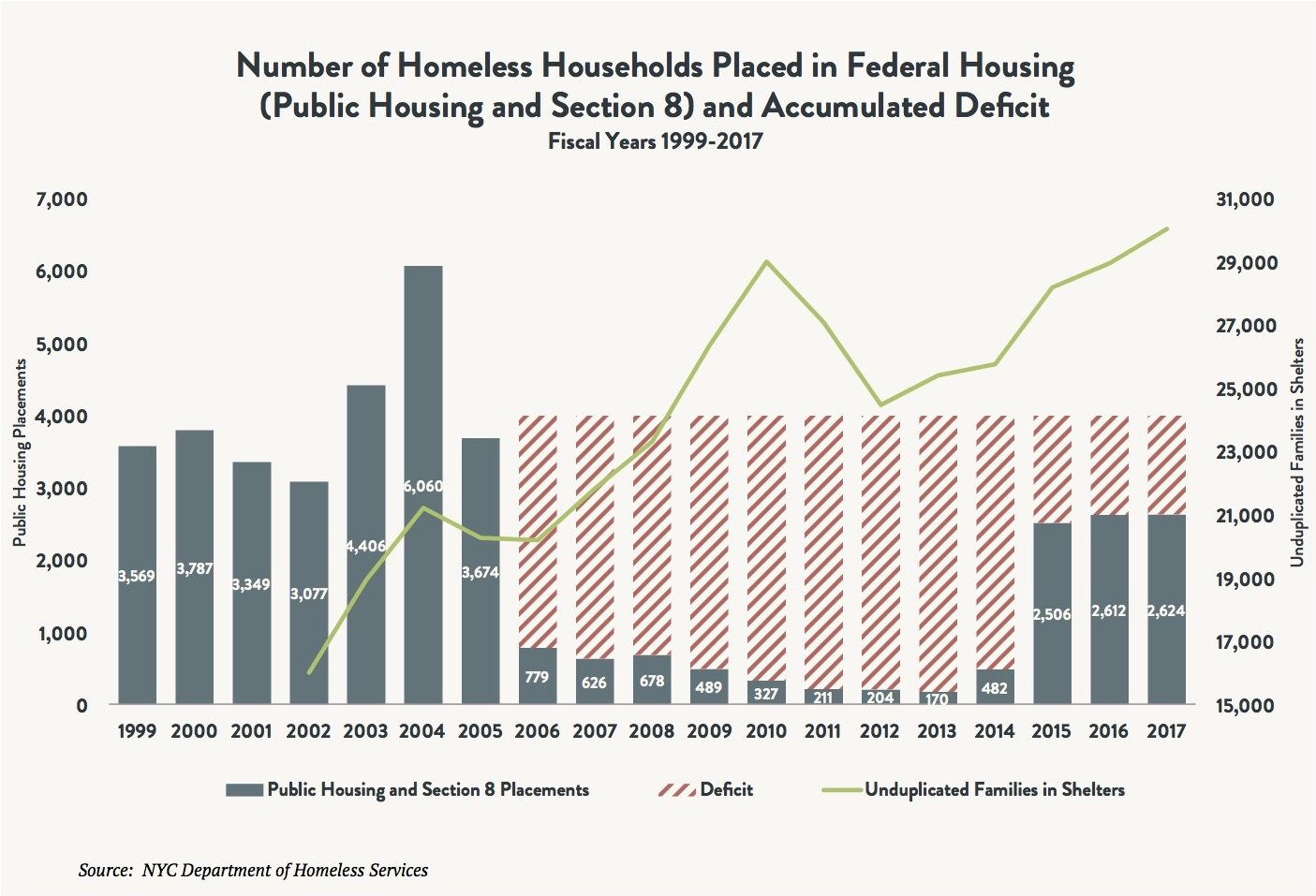 A bar and line graph comparing the number of homeless households placed in federal housing (Public Housing and Section 8) and the accumulated deficit between fiscal years 1999 and 2017. A line is used to indicate the number of unduplicated families in shelters vs. these two figures.