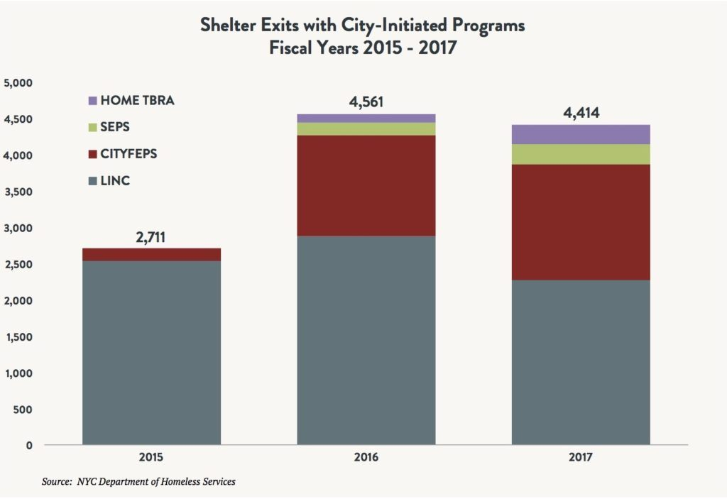A stacked bar graph showing the number of shelter exits with City-Initiated Programs between fiscal years 2015 and 2017. Data points include HOME TBRA, SEPS, CITYFEPS, and LINC.