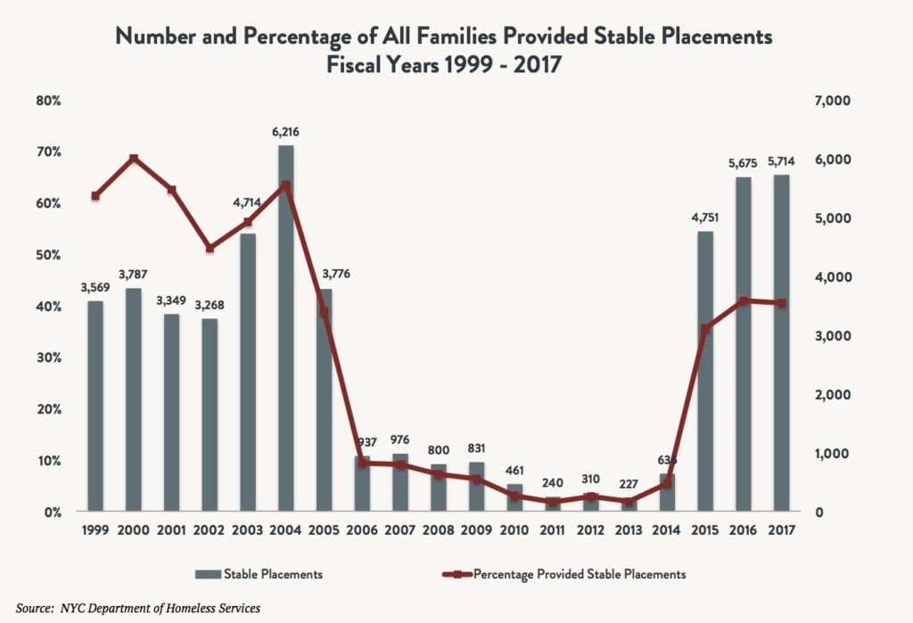 A bar and line graph depicting the number and percentage of all families provided stable placements between fiscal years 1999 and 2017.