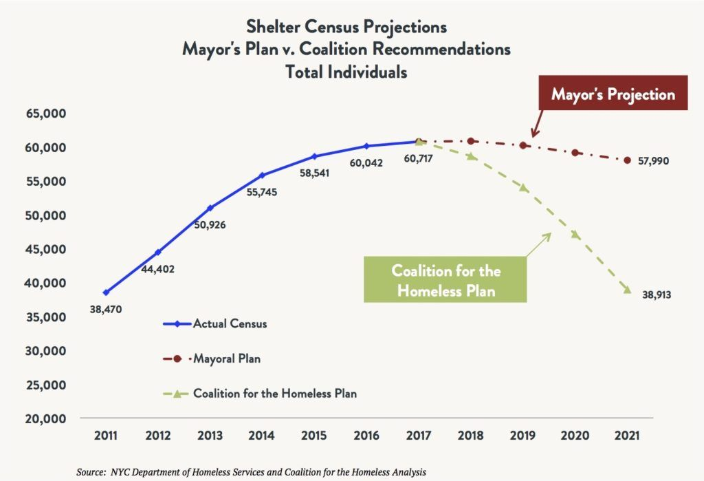 Line graph comparing the shelter census for total homeless individuals comparing the actual census vs. the Mayoral Plan vs. the Coalition for the Homeless Plan between 2011 and 2021 (projected).