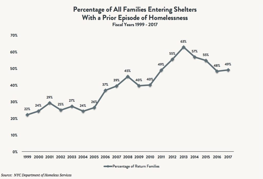 A line graph depicting the percentage of all families entering shelters with a prior episode of homelessness between 1999 and 2017.