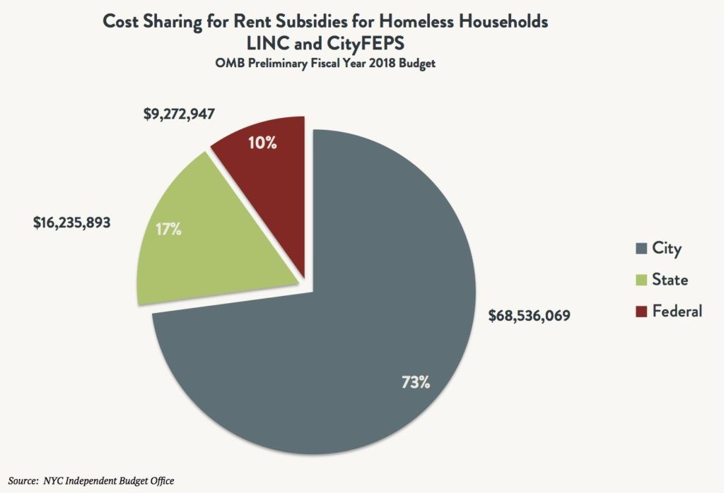 A pie graph depicting the city, state, and federal cost sharing for LINC and CityFEPS rental subsidies for homeless households based on the OMB preliminary fiscal year 2018 budget.