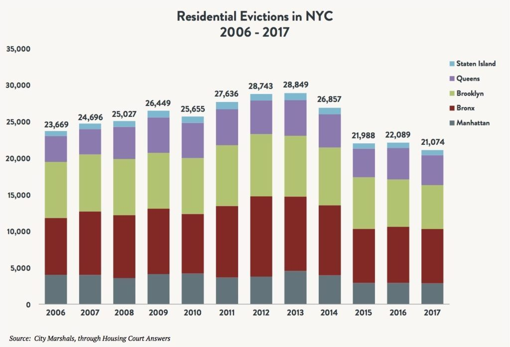 A stacked bar graph comparing the number of residential evictions in NYC in the boroughs of Staten Island, Queens, Brooklyn, Bronx and Manhattan between 2006 and 2017.