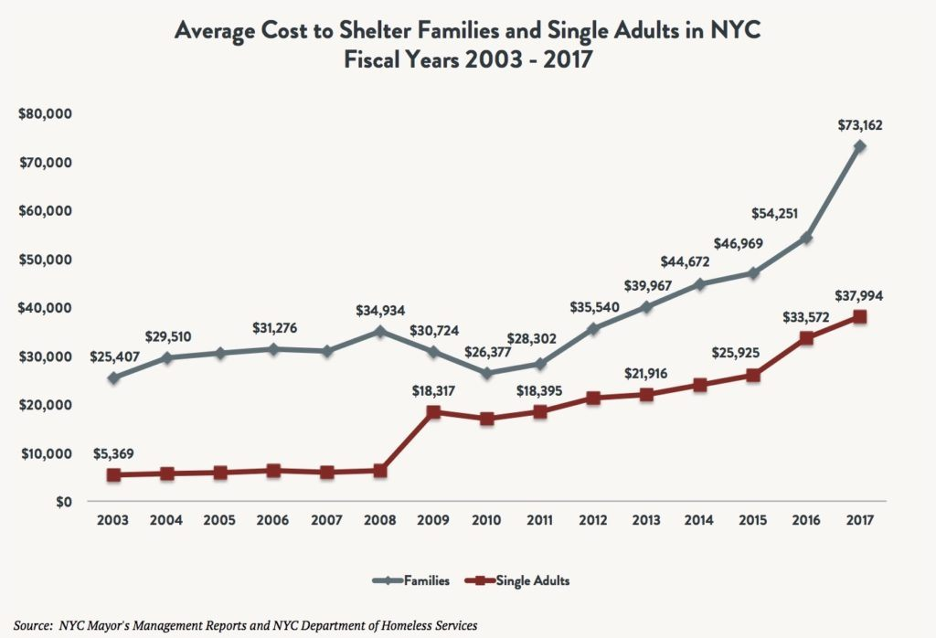 A line graph comparing the average cost to shelter families vs. single adults in NYC between fiscal years 2003 and 2017.