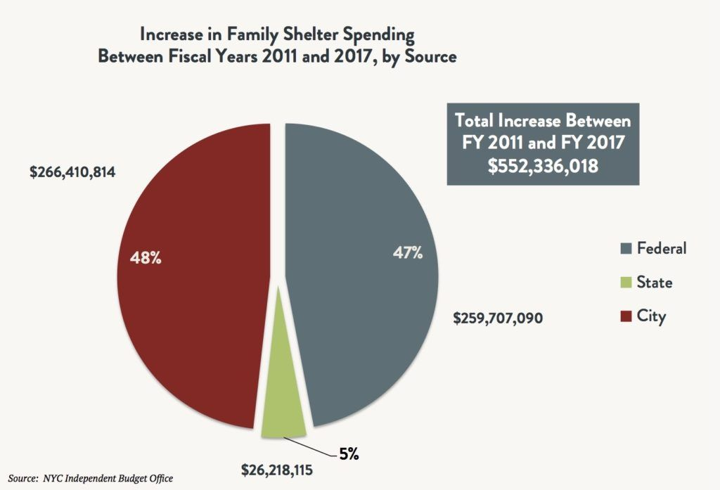A pie graph comparing the increase in family shelter spending between fiscal years 2011 and 2017 by source (Federal vs. State vs. City). Total increase between FY2011 and FY2017 is $552,336,018.