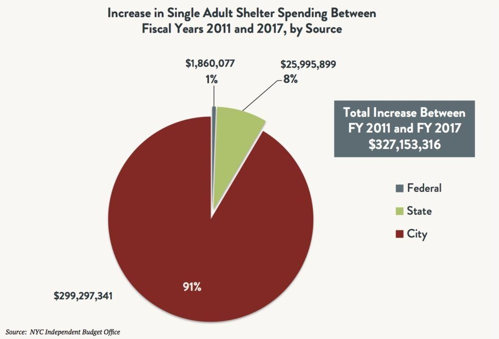 A pie graph comparing the increase in single adult spending between fiscal years 2011 and 2017 by source (Federal vs. State vs. City). Total increase between FY2011 and FY2017 is $327,153,316.