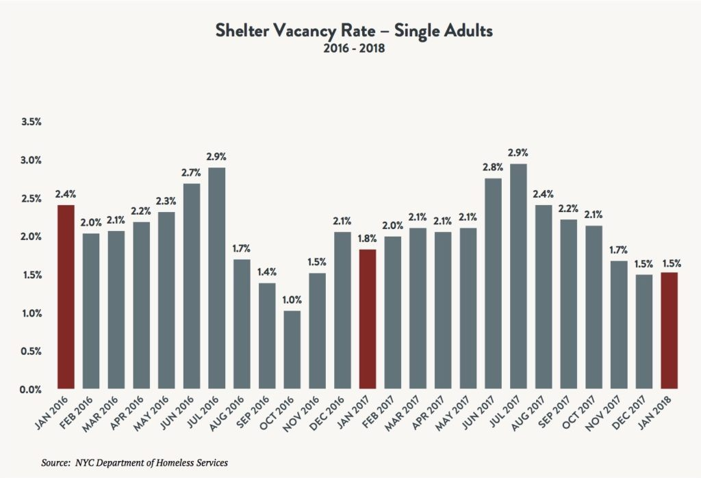 A bar graph depiction shelter vacancy rates for single adults between January 2016 and January 2018.