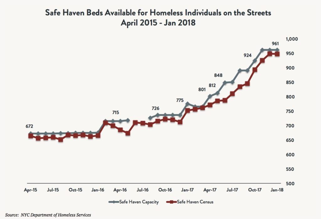A marked line graph depicting safe haven beds available for homeless individuals on the streets comparing safe haven capacity vs. safe haven census between April 2015 and January 2018.