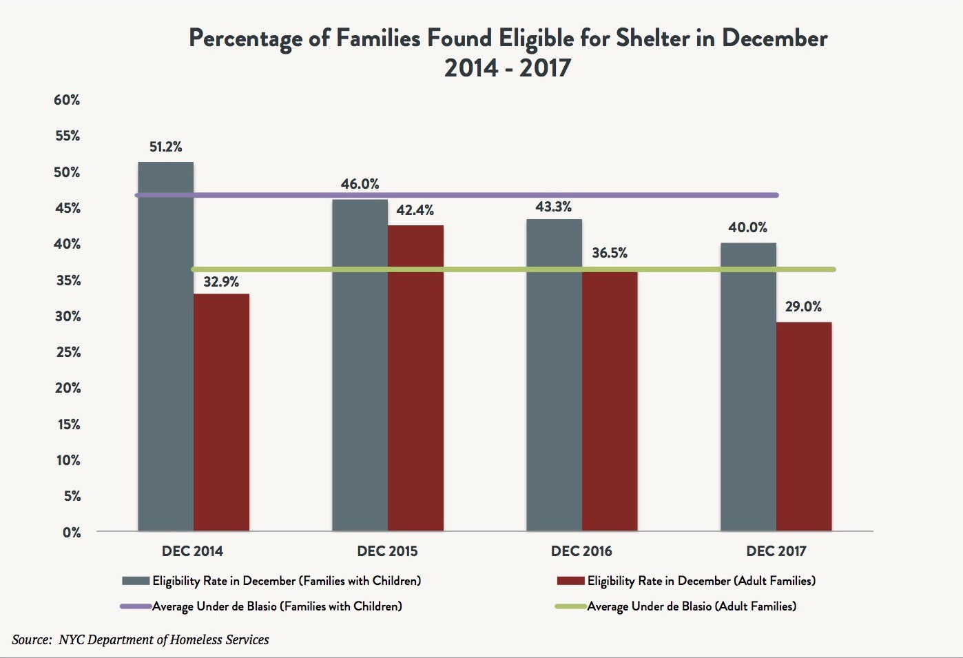 A bar and line graph depicting the percentage of adult families and families with children found eligible for shelter in December between 2014 and 2017.