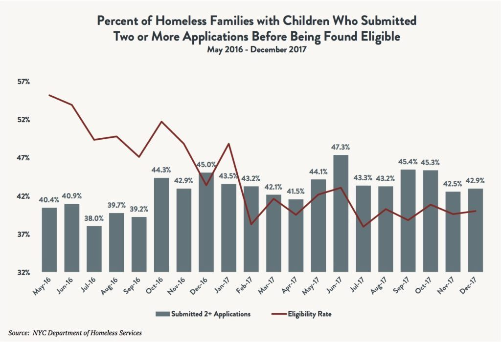 A bar and line graph depicting the percentage of homeless families with children who submitted two or more applications before being found eligible for shelter between May 2016 and December 2017.