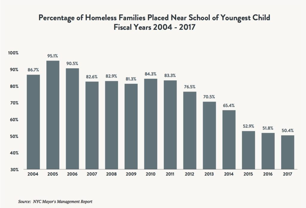 A bar graph comparing comparing the percentage of homeless families placed near the school of the youngest child between fiscal years 2004 and 2017.