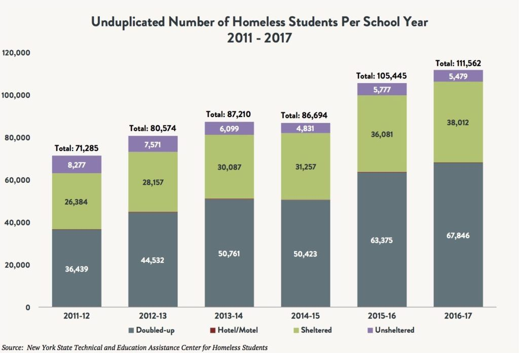 A stacked bar graph comparing the number of unduplicated homeless students per school year – double-up vs. hotel/motel vs. sheltered vs unsheltered between 2011 and 2017.