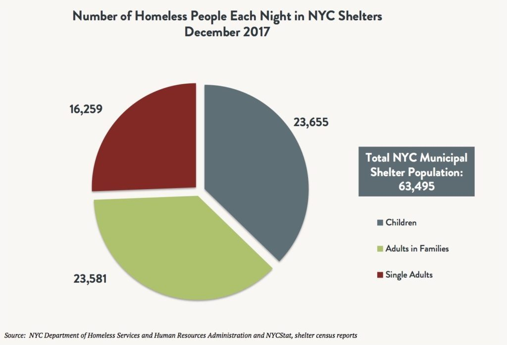 Pie graph depicting total number of homeless people each night in NYC shelters in December 2017 with 23,655 children, 23,518 adults in families, 16,259 single adults, and 63,495 total individuals.