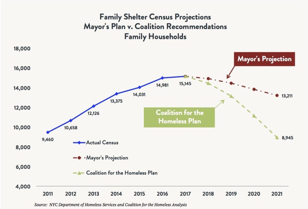 Line graph comparing the shelter census for total homeless families comparing the actual census vs. the Mayoral Plan vs. the Coalition for the Homeless Plan between 2011 and 2021 (projected).