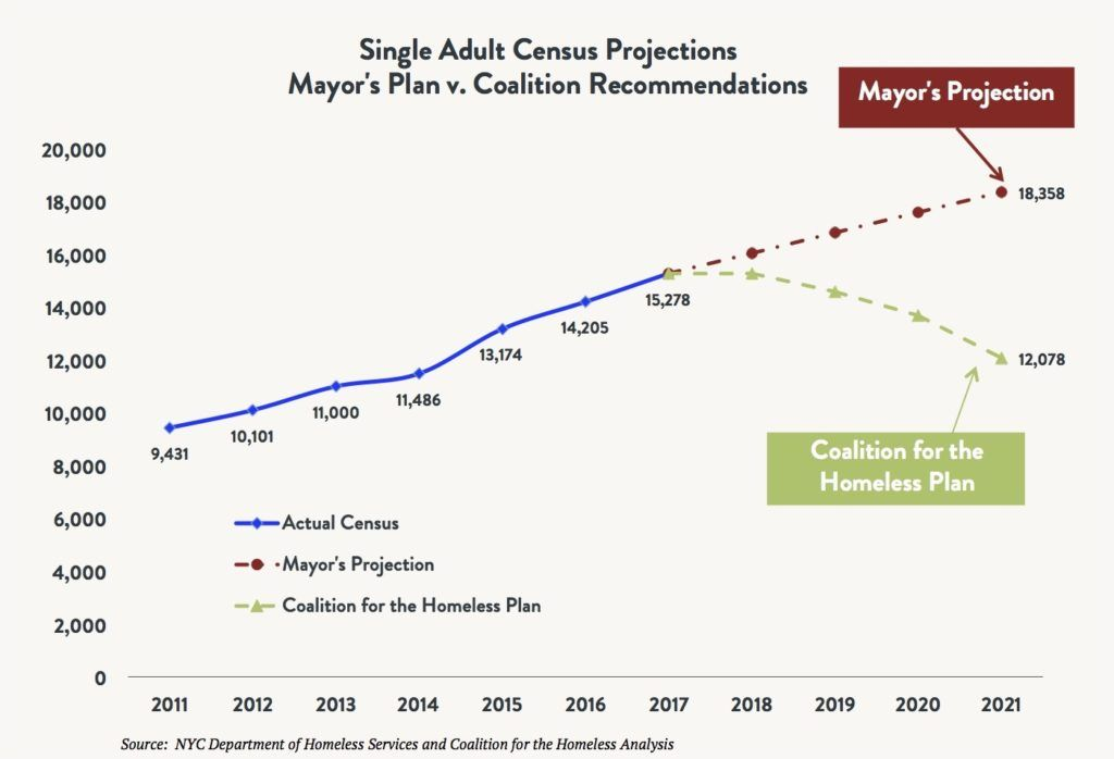 Line graph comparing the shelter census for total homeless single adults comparing the actual census vs. the Mayoral Plan vs. the Coalition for the Homeless Plan between 2011 and 2021 (projected).