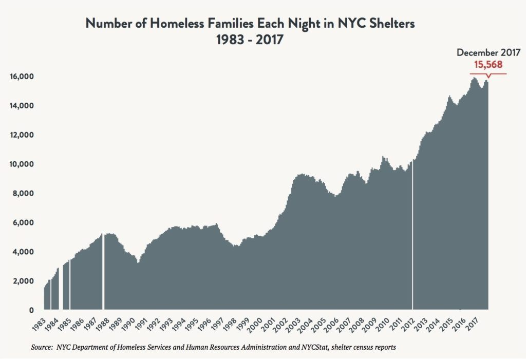 Area graph depicting the number of families sleeping in NYC shelters each night between 1983 and 2017. Red arrow indicates 15,568 families sleeping in shelter in December 2017