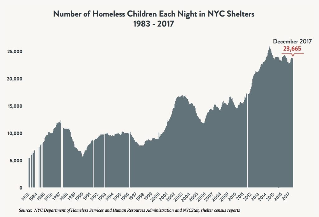 Area graph depicting the number of children sleeping in NYC shelters each night between 1983 and 2017. Red arrow indicates 23,665 children sleeping in shelter in December 2017