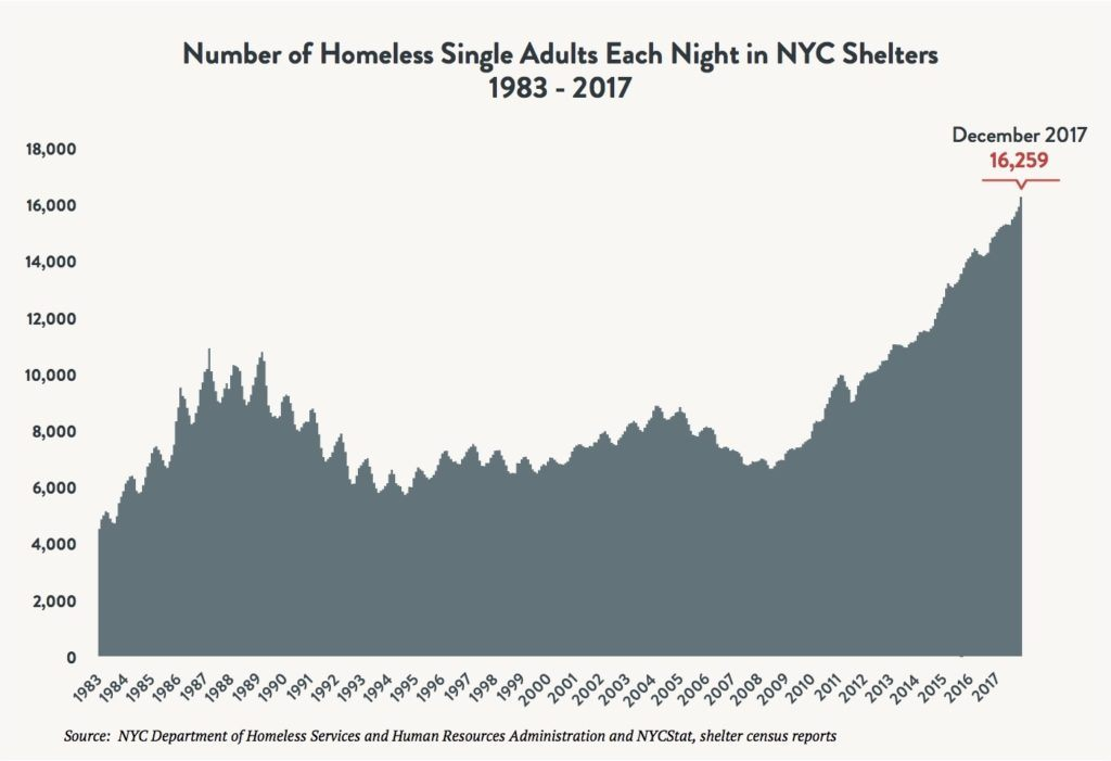 Area graph depicting the number of single adults sleeping in NYC shelters each night between 1983 and 2017. Red arrow indicates 16,259 single adults sleeping in shelter in December 2017