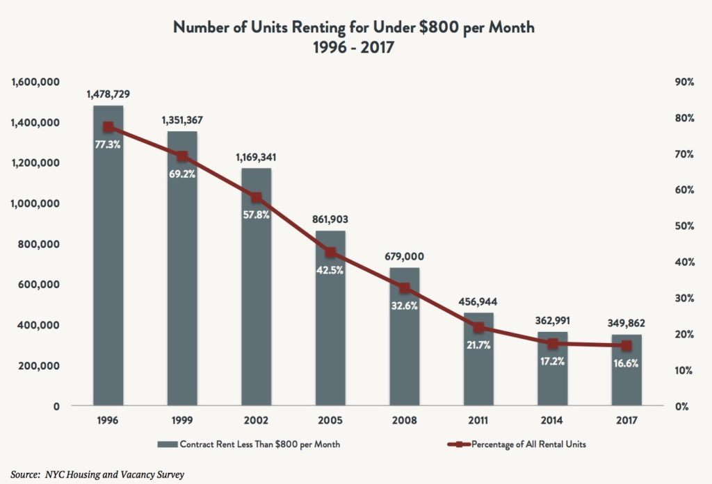 Bar and line graphic depicting the number of units renting for under $800 per month between 1996 and 2017. The bar indicates contract rent less than $800 per month and the line indicates percentage of all rental units.
