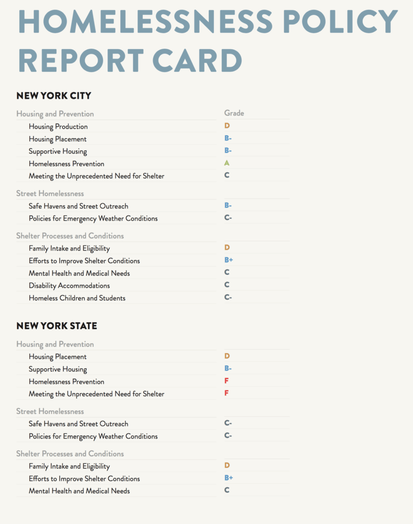 A graphic depicting a homelessness policy report card for New York City and New York State for 2017. Breakdown and individual scores below.