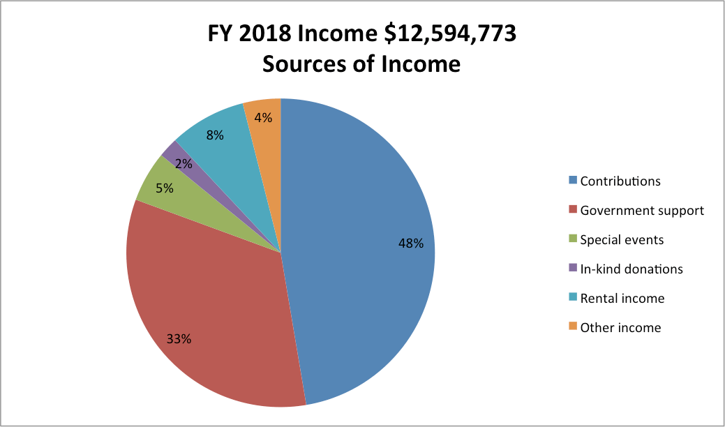 Pie Chart: Title: FY18 Income $12,594,773; Data: 48% Contributions, 33% Government, 5% Special Events; 4% Other Income, 2% In-Kind Donations, 8% Rental Income