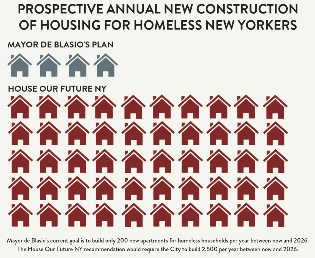 INFOGRAPHIC: Prospective Annual New Construction of Housing for Homeless New Yorkers. Mayor de Blasio's Plan: 4 house icons. House Our Future NY: 50 house icons. Text: Mayor de Blasio's current goal is to build only 200 new apartments for homeless households per year between now and 2026. The House Our Future recommendation would require the City to build 2,500 per year between now and 2026.