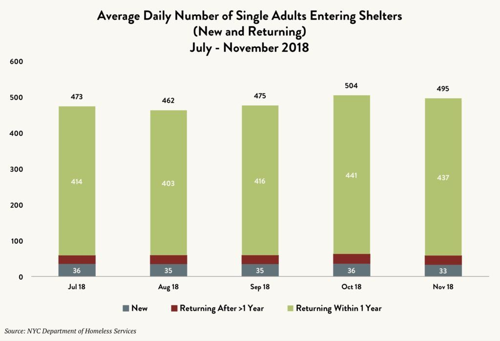 Stacked bar graph showing the average daily number of single adults entering shelters – new vs. returning after more than one year vs. returning within one year – between July and November 2018.