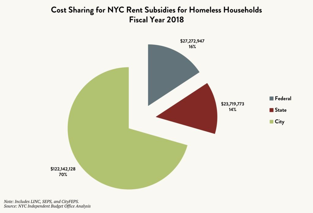 Pie graph showing the cost sharing for NYC rent subsidies for homeless households – Federal vs. State vs. City – in Fiscal Year 2018.