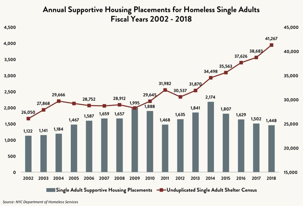 Line and bar graph comparing the annual single adult supportive housing placements vs. the unduplicated single adult census between fiscal years 2002 and 2018.