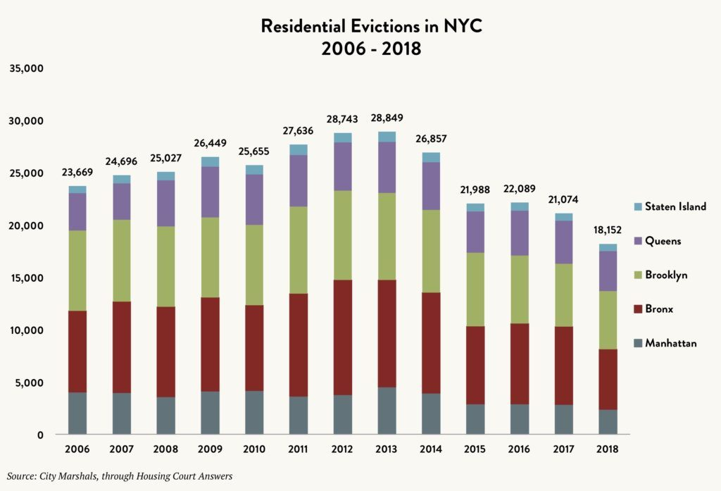 Stacked bar graph showing the number of residential evictions in NYC by borough – Staten Island vs. Queens vs. Brooklyn vs. Bronx vs. Manhattan – between 2006 and 2018.