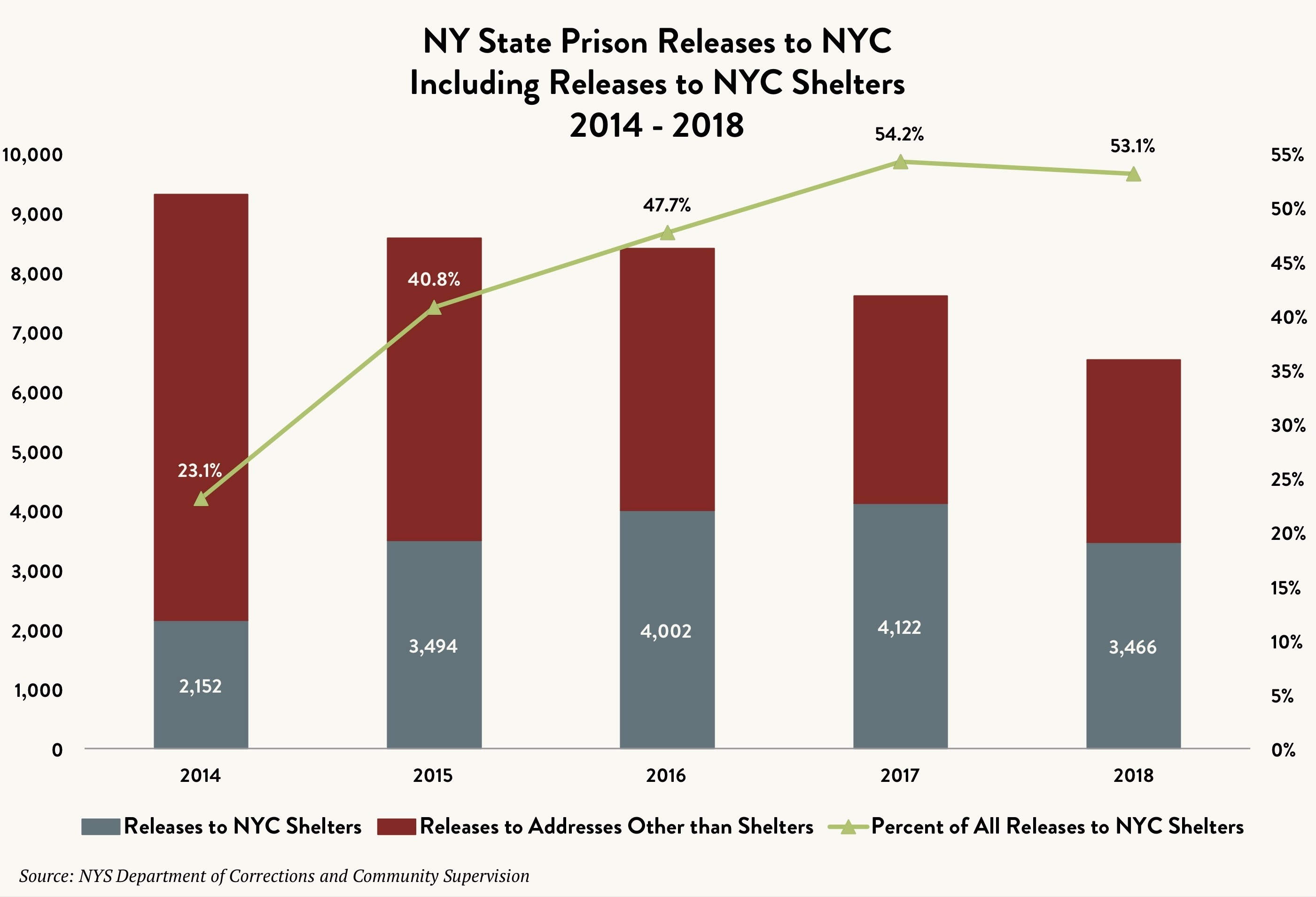 Stacked bar and line graph showing the NY State prison releases to NYC including releases to NYC shelters between 2014 and 2018.