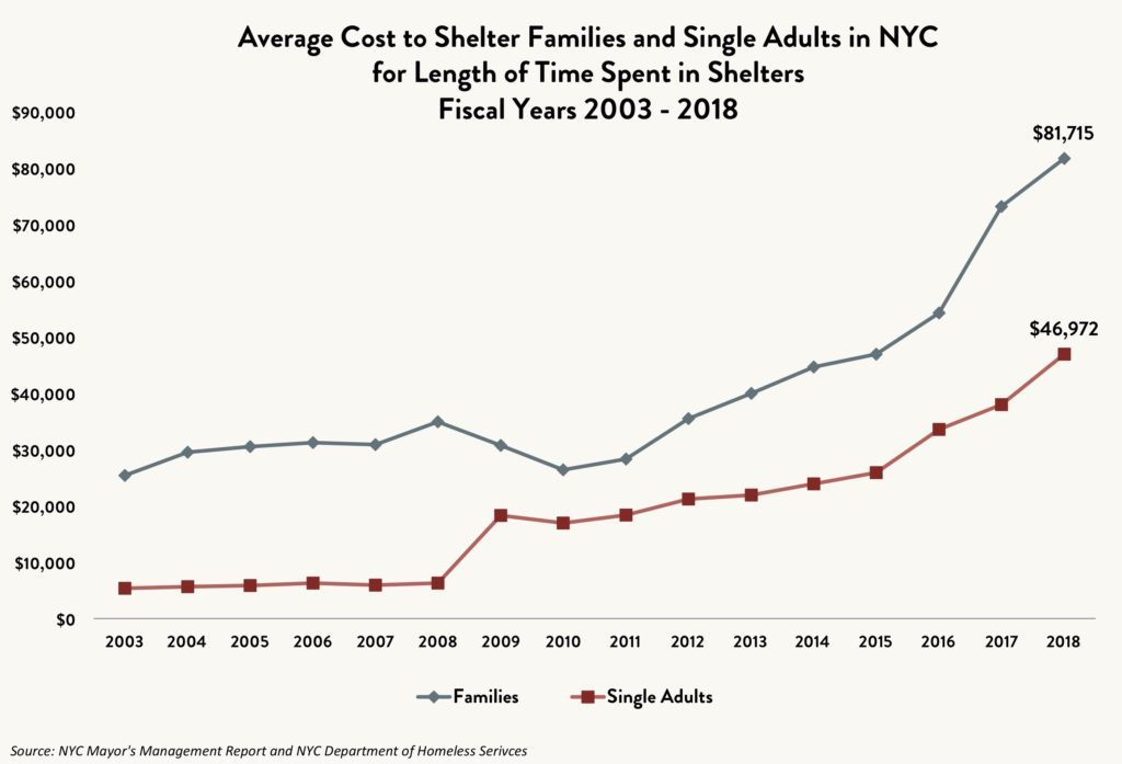 Stacked line graph comparing the average cost to shelter families and single adults in NYC for length of time spent in shelters between fiscal years 2003 and 2018.