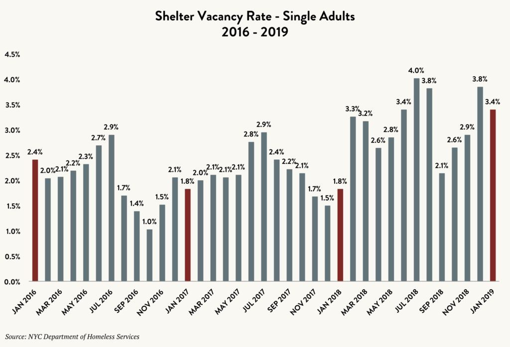 Bar graph showing the shelter vacancy rate for single adults by month between 2016 and 2019.