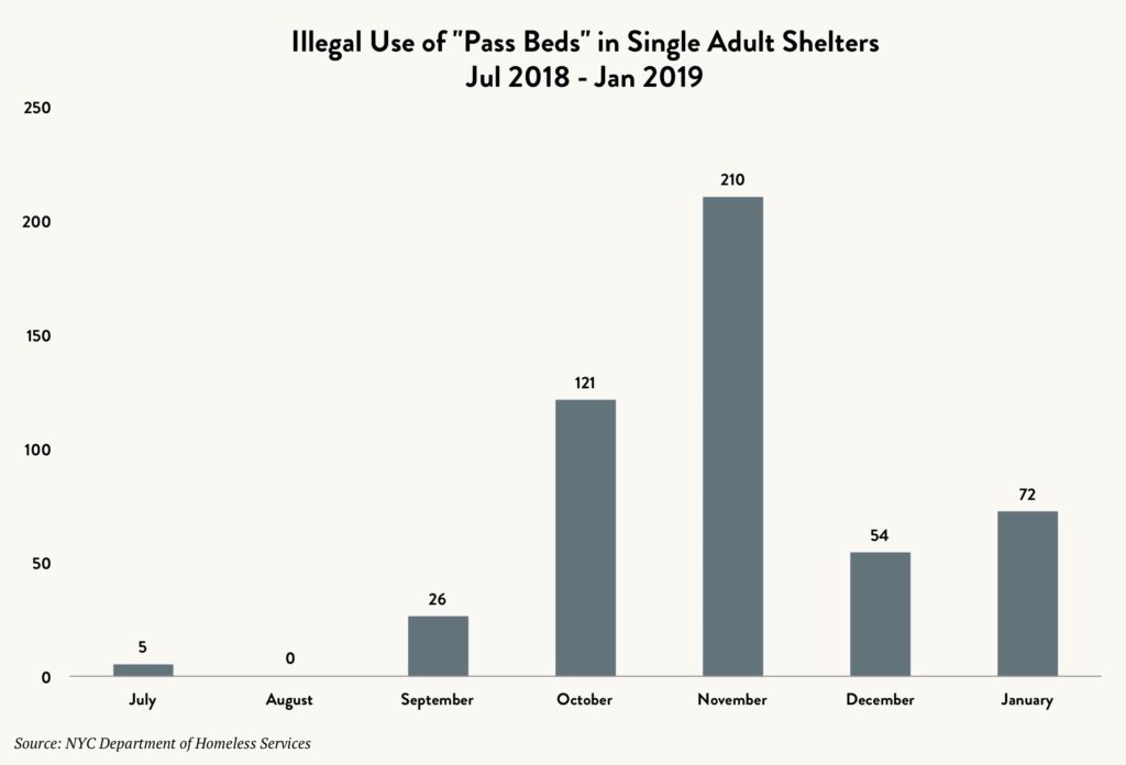 "Bar graph showing the illegal use of ""pass beds"" in single adult shelters between July 2018 and January 2019."