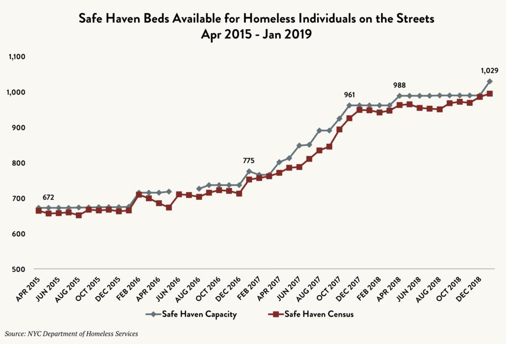 Stacked line graph comparing the number of Safe Haven beds available for homeless individuals on the streets vs. the Safe Haven census between April 2015 and January 2019