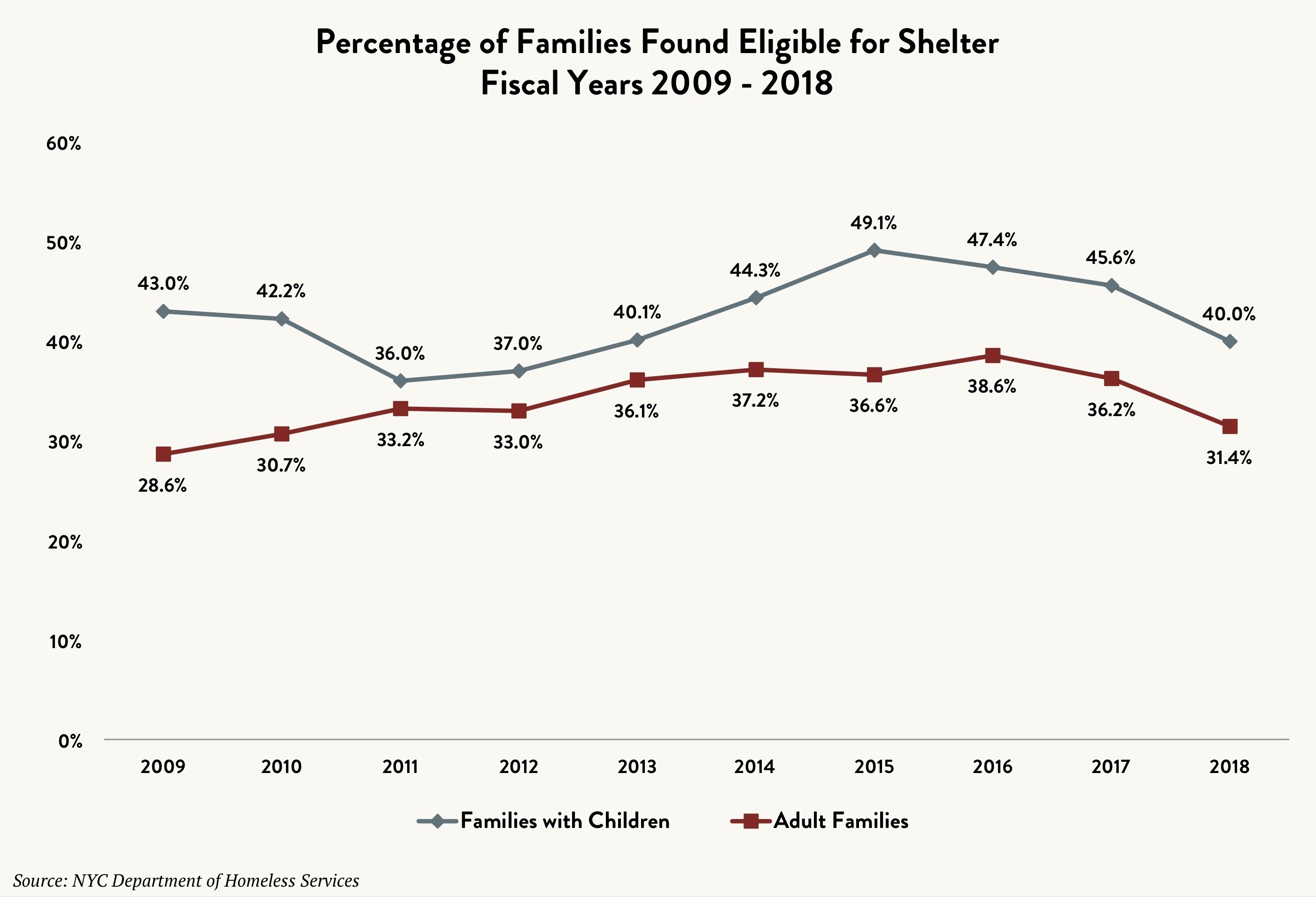 Stacked line graph comparing the percentage of families – with children and adult families – found eligible for shelter between fiscal years 2009 and 2018