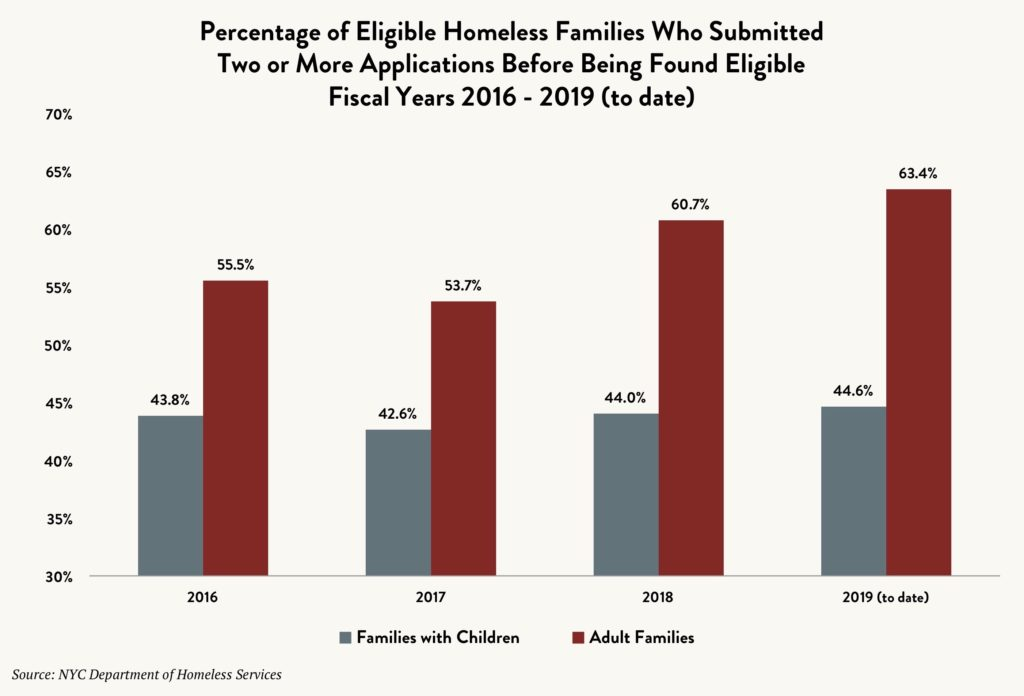 Bar graph showing the percentage of eligible homeless families (families with children and adult families) who submitted two or more applications before being found eligible for shelter between fiscal year 2016 to 2019 (to date)