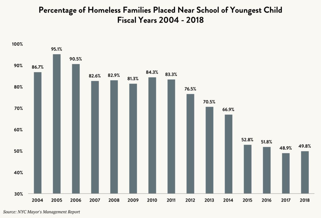 Bar graph showing the percentage of homeless families placed near the school of the youngest child between fiscal years 2004 and 2018.