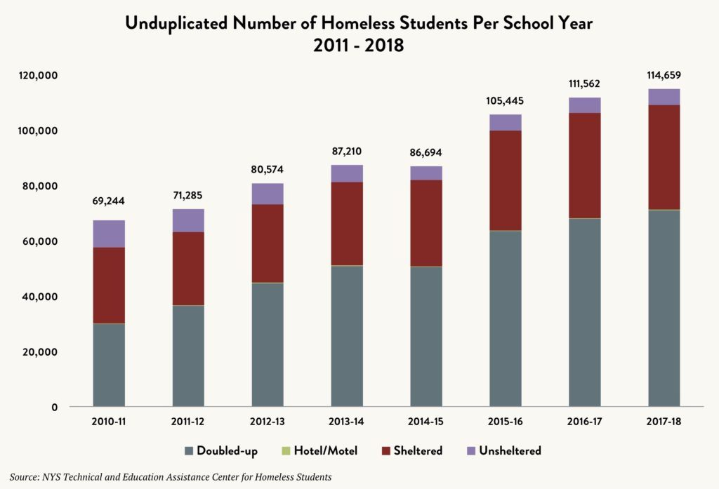 Stacked bar graph showing the unduplicated number of homeless students per school year – doubled up vs. hotel/motel vs. sheltered vs. unsheltered – between 2011 and 2018.