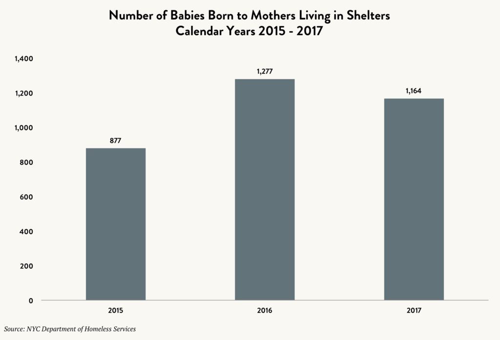 Bar graph showing the number of babies born to mothers while in shelters between calendar years 2015 and 2017.