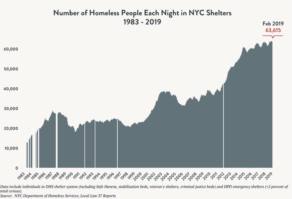 Area graph depicting the number of people sleeping in NYC shelters each night between 1983 and February 2019. Red arrow indicates 63,615 individuals sleeping in shelter in February 2019