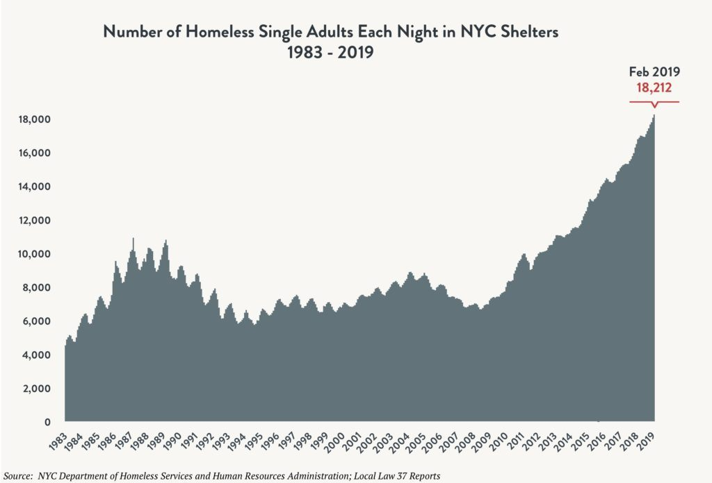 Area graph depicting the number of single adults sleeping in NYC shelters each night between 1983 and 2018. Red arrow indicates 18,212 single adults sleeping in shelter in February 2019