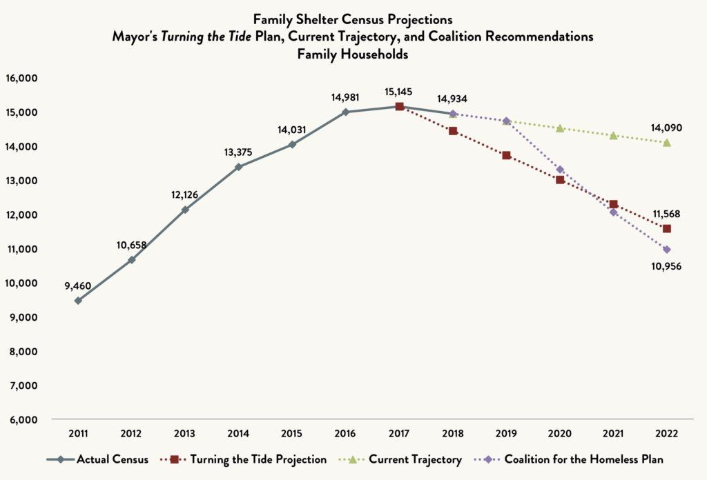 Line graph comparing the shelter census for homeless families comparing the actual census vs. the Turning the Tide Projection vs. Current Trajectory vs. the Coalition for the Homeless Plan between 2011 and 2022 (projected).