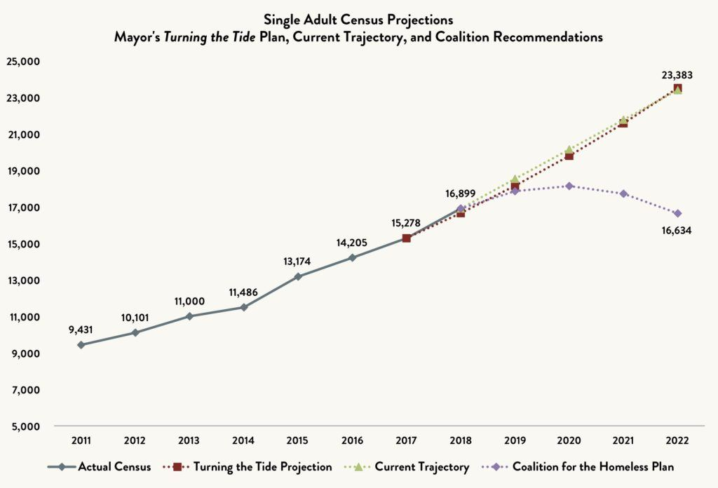 Line graph comparing the shelter census for single adults comparing the actual census vs. the Turning the Tide Projection vs. Current Trajectory vs. the Coalition for the Homeless Plan between 2011 and 2022 (projected).