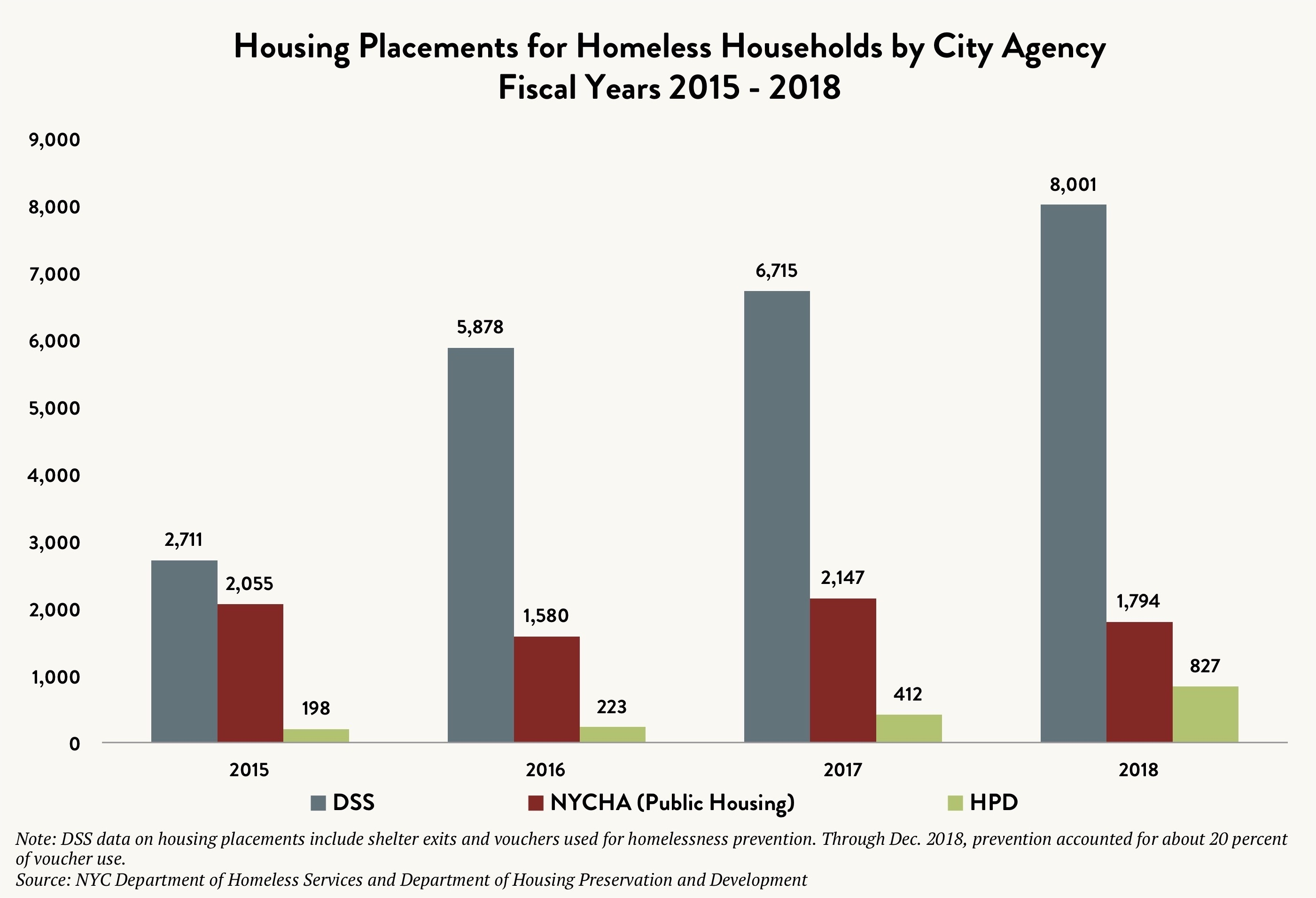 Bar graph comparing the housing placements for homeless households by City Agency (DSS vs. NYCHA / Public Housing vs. HPD) between fiscal years 2015 and 2018