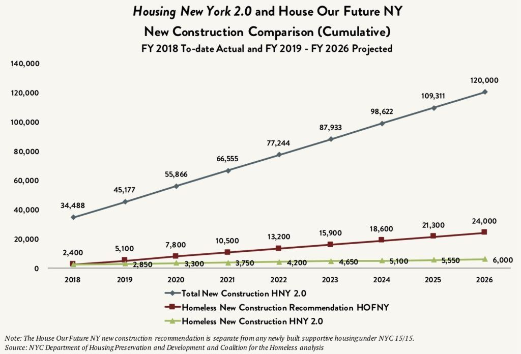 Line graph comparing the projected number of newly constructed affordable housing units between fiscal year 2018 and fiscal years 2026. Three lines compare the total new construction in Housing New York 2.0 plan vs. newly constructed units for homeless New Yorkers in Housing New York 2.0 plan vs. the recommended number of newly constructed units for homeless New Yorkers in the House Our Future NY plan.