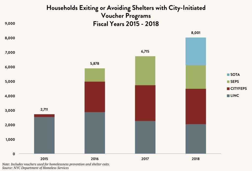 Stacked bar graph comparing the number of households exiting or avoiding shelters with City-initiated voucher programs – SOTA vs. SEPS vs. CITYFEPS vs. LINC – between fiscal years 2015 and 2018